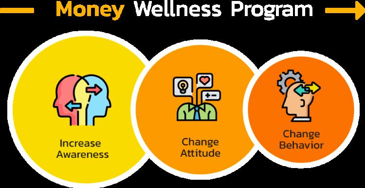 [Money Wellness Program] โครงสร้างโปรแกรมการเงินสำหรับองค์กร